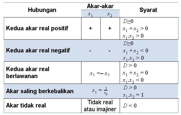 Materi Persamaan Kuadrat - Rumus, Akar, & Contoh Soal 1