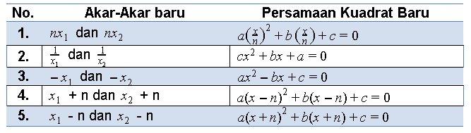 Materi Persamaan Kuadrat - Rumus, Akar, & Contoh Soal 18