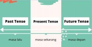 Materi Simple Future Tense – Pengertian, Rumus, Contoh Soal 1