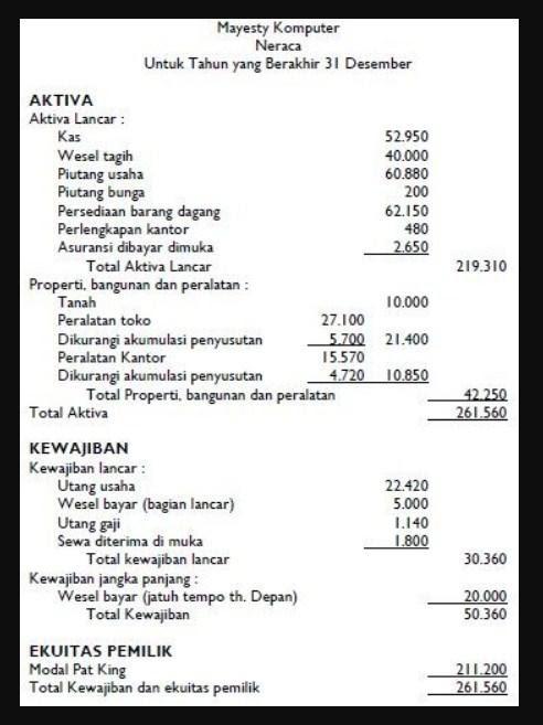 Neraca Laporan Keuangan perusahaan dagang1