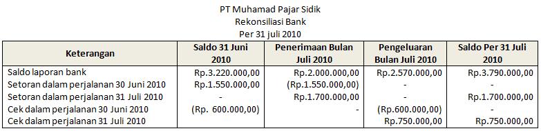 Contoh Rekonsiliasi Bank, Pengertian, Soal, dan Pembahasan 4