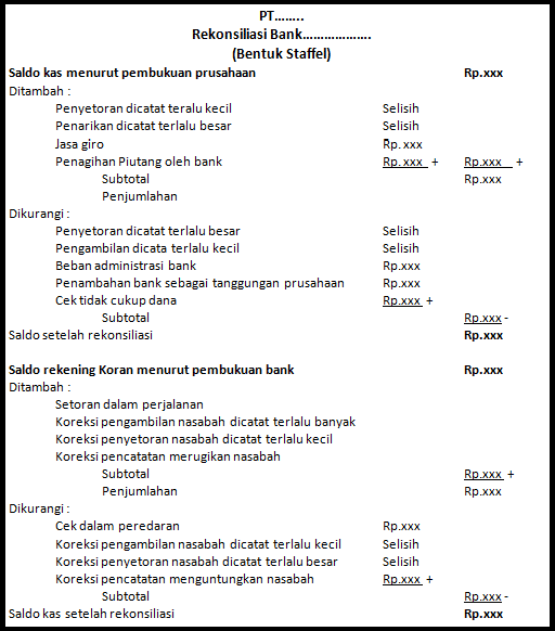 Contoh Rekonsiliasi Bank, Pengertian, Soal, dan Pembahasan 2