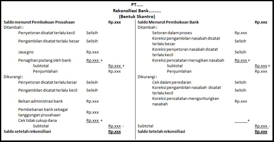 Contoh Rekonsiliasi Bank, Pengertian, Soal, dan Pembahasan 3