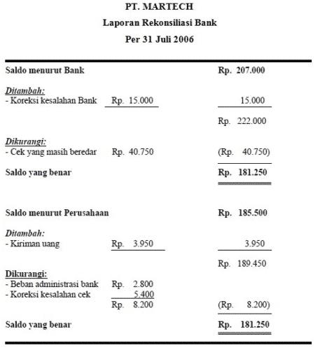 Contoh Rekonsiliasi Bank, Pengertian, Soal, dan Pembahasan 6