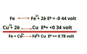 reaksi ion cu dan fe
