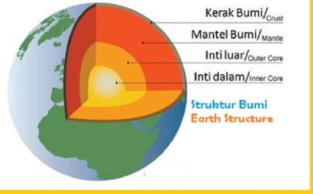 Mengenal Struktur Lapisan Bumi 2