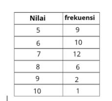 tabel soal median