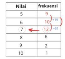 tabel soal median 2