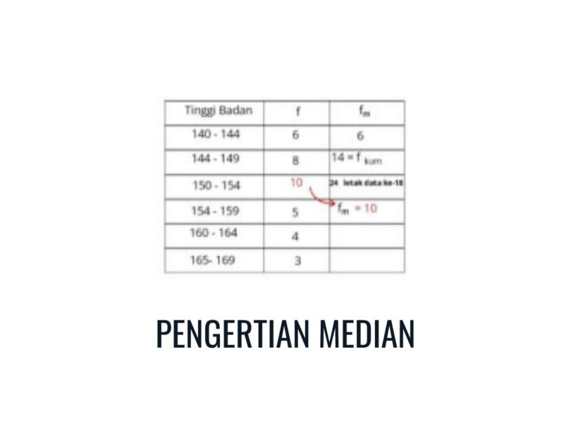 pengertian median