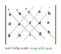 cara menghitung rumus determinan 3x3