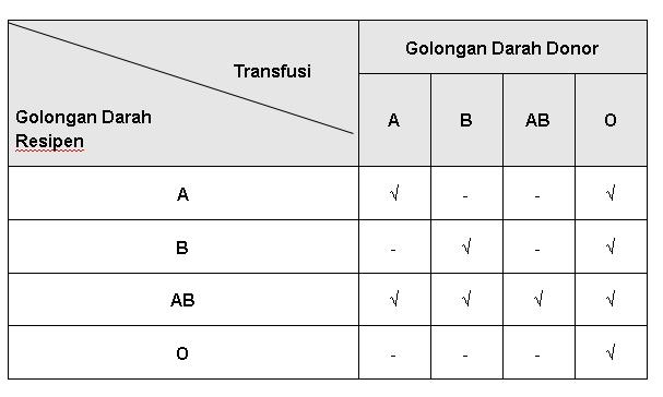 tabel golongan darah
