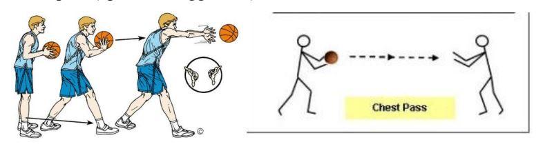 operan dada permainan bola basket