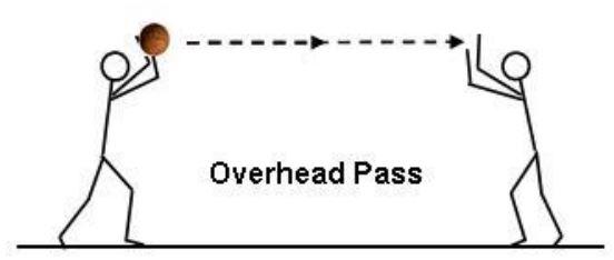 overhead pass permainan bola basket