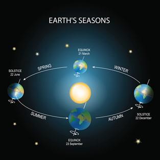 Apa Saja Dampak Revolusi Bumi? 2
