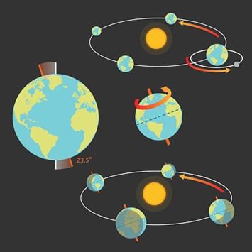 Apa Saja Dampak Revolusi Bumi? 1