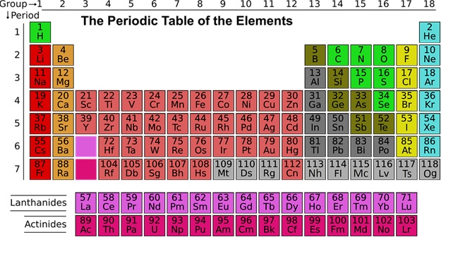 tabel periodik kimia unsur